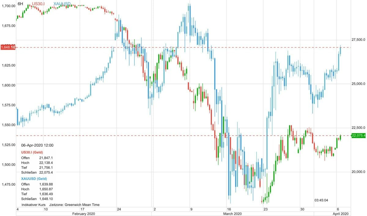 Goldpreis vs Dow 30 im Kursverlauf seit Anfang Februar