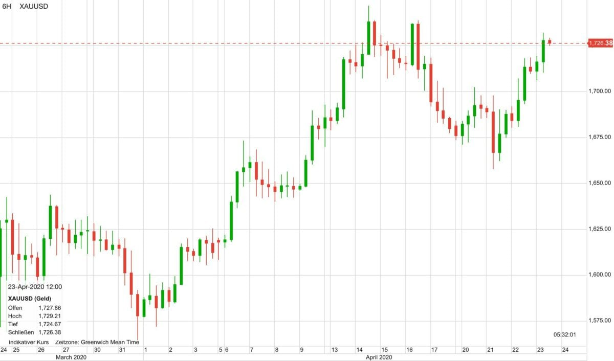 Goldpreis in US-Dollar in den letzten 30 Tagen