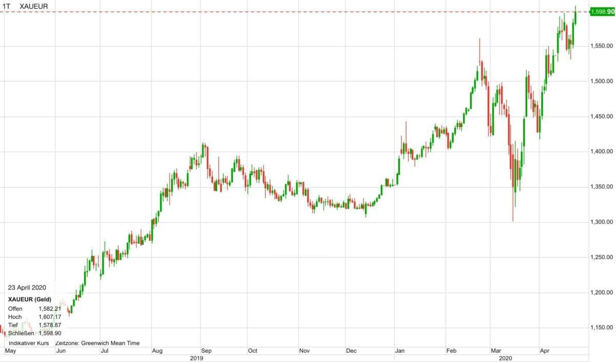 Goldpreis in Euro in den letzten 12 Monaten