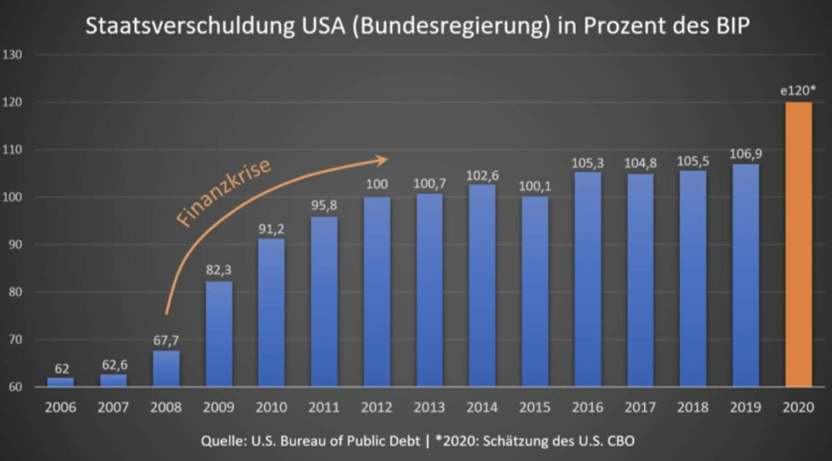 Staatsverschuldung der USA - indirekt auch wichtig für den Goldpreis