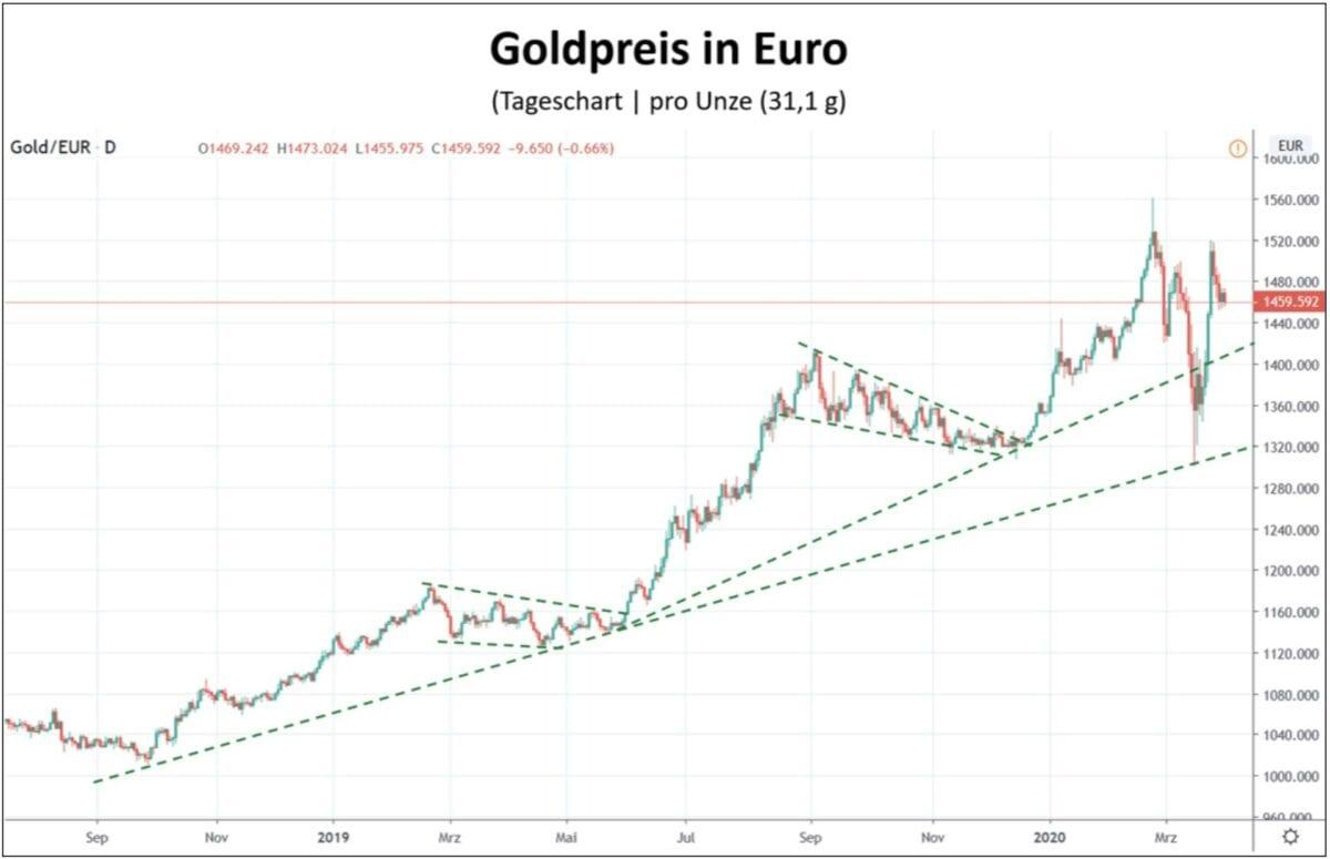 Kursverlauf vom Goldpreis in Euro