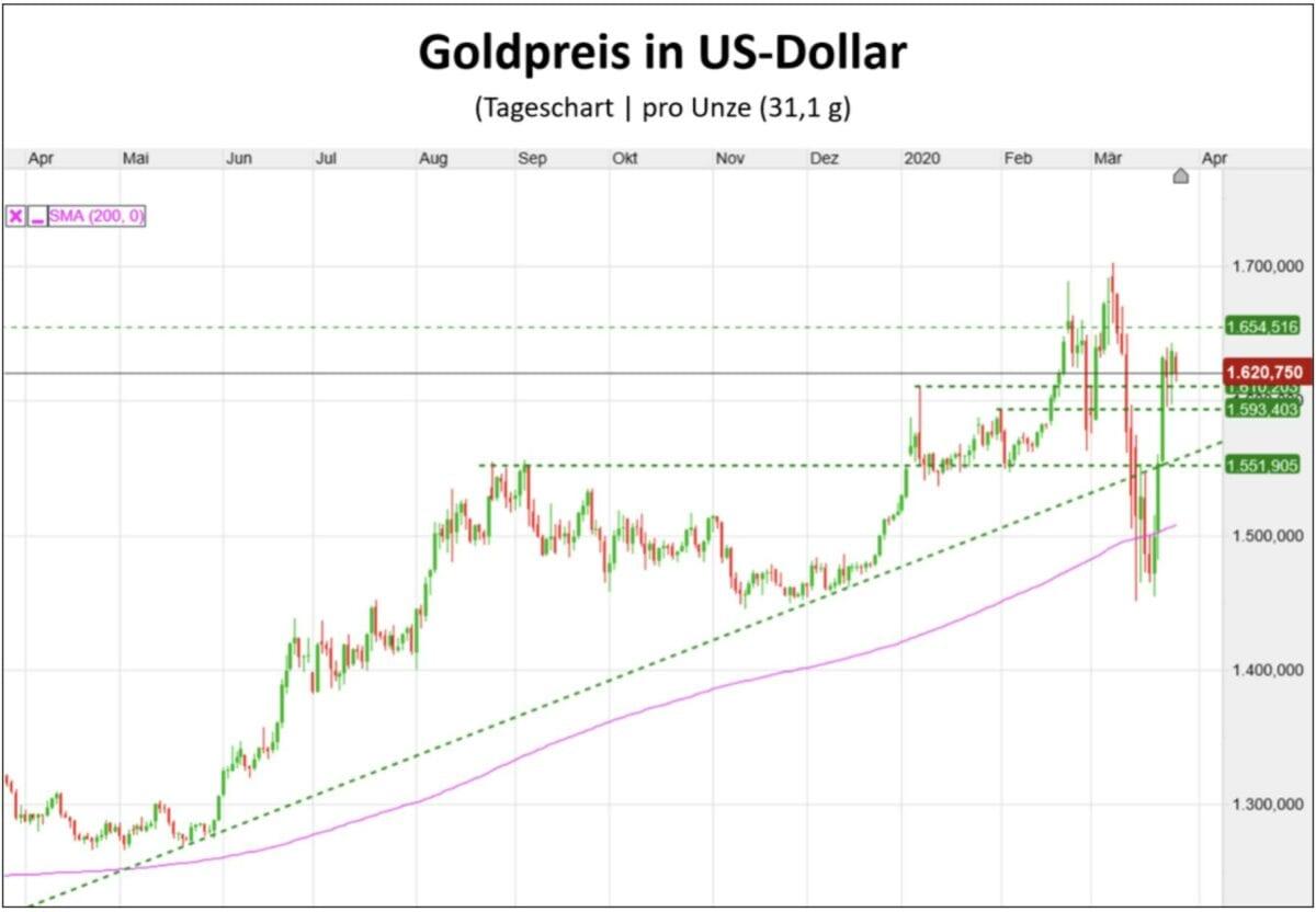 Verlauf des Goldpreis in US-Dollar
