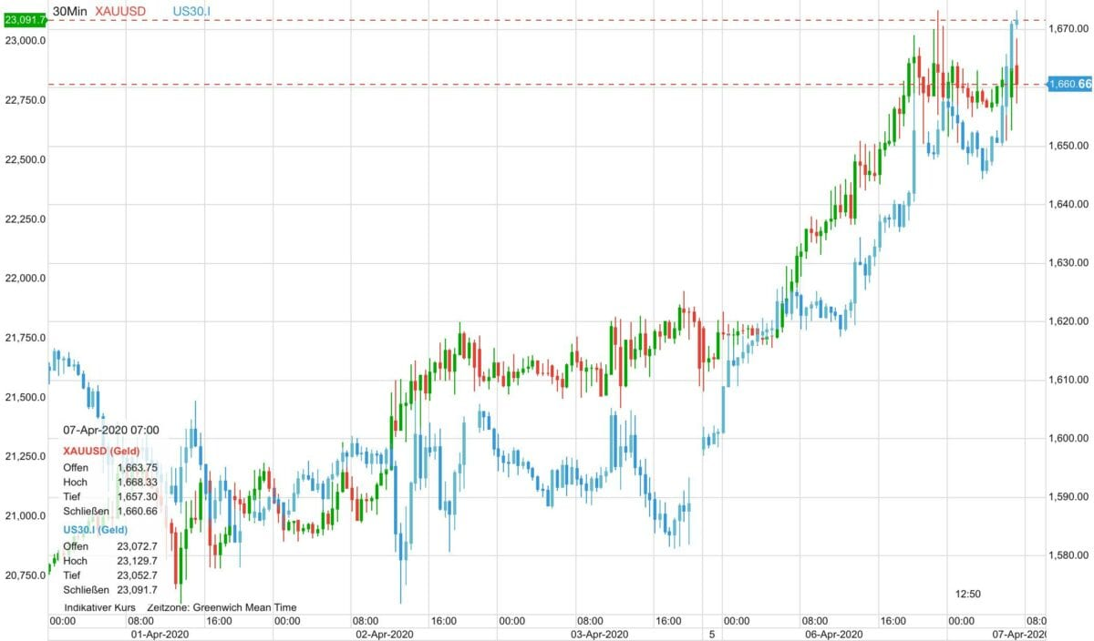 Goldpreis vs Dow 30 auf CFD-Basis