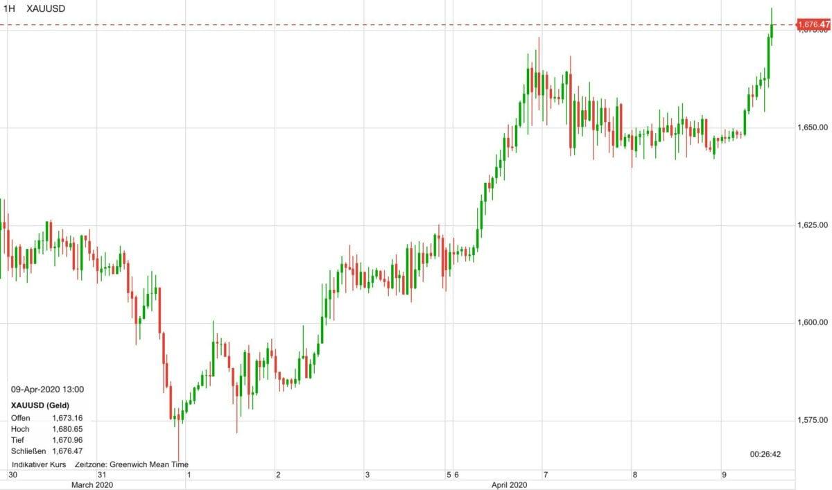 Goldpreis im Kursverlauf der letzten zehn Tage