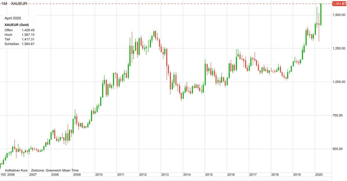 Kursverlauf im Goldpreis seit dem Jahr 2006
