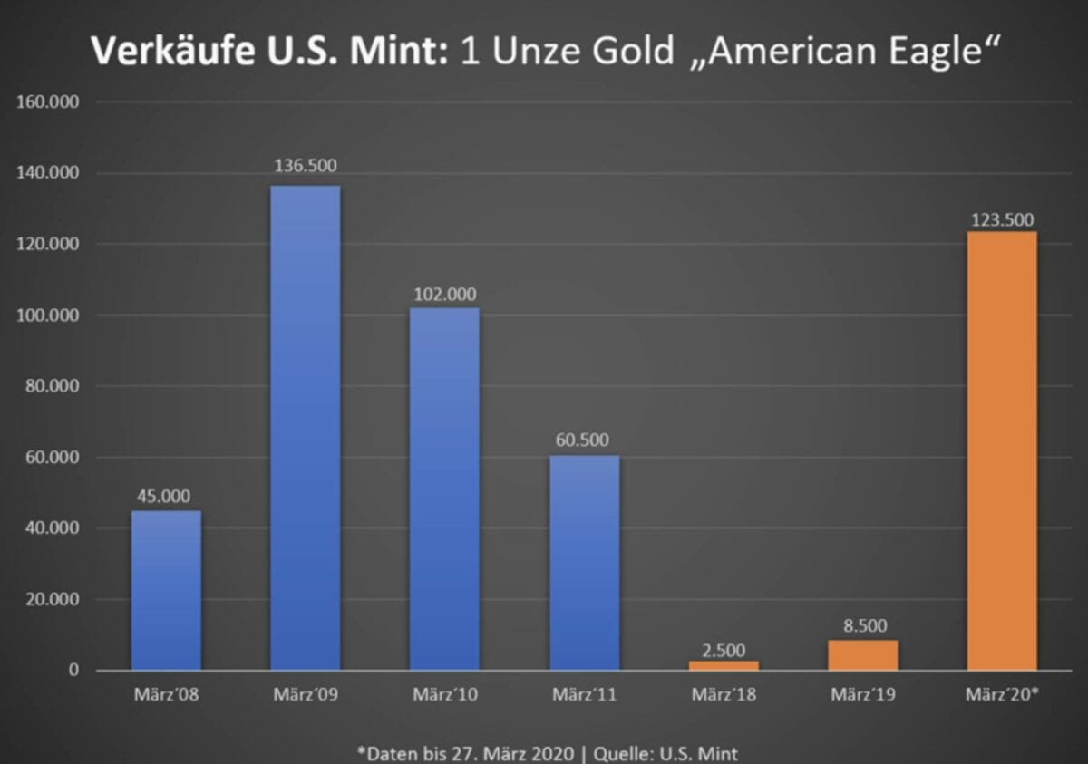 Verkäufe US Mint Statistik