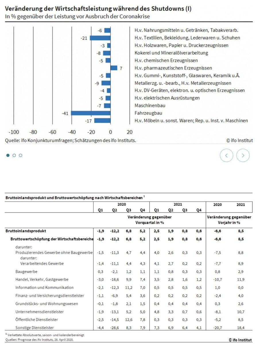 ifo Daten zur Rezession in der Coronakrise je nach Branche
