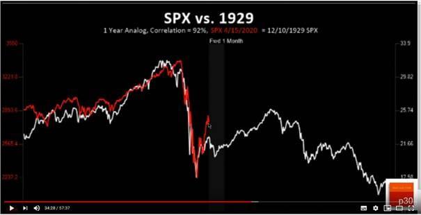 Große Depression und Coronaise im Chartvergleich