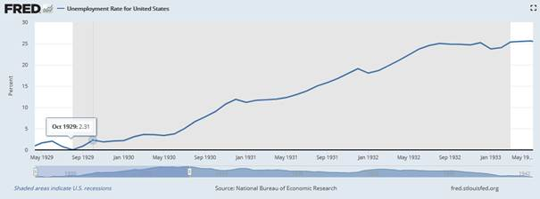 Die Arbeitslosenquote in der Großen Depression