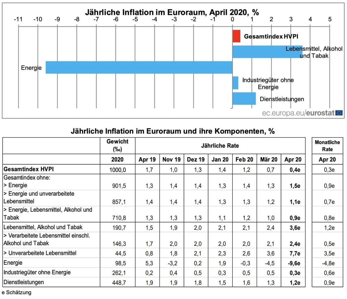 Inflation Detaildaten April für Eurozone