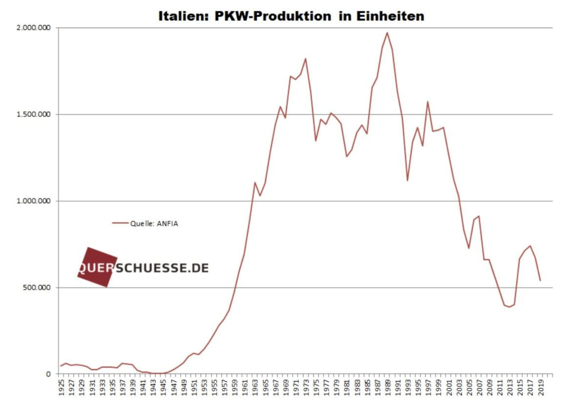 Autoproduktion in Italien