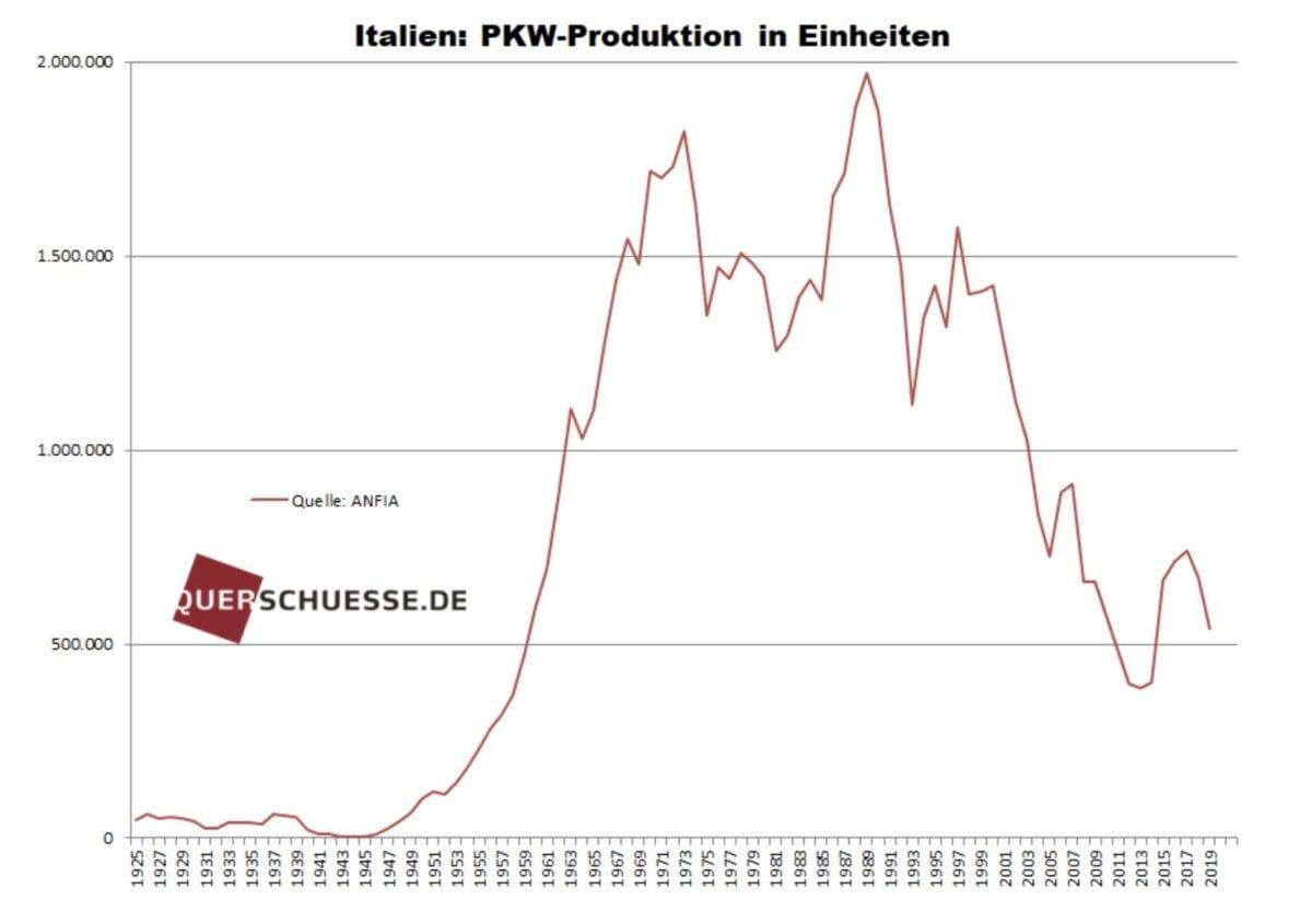 Autoproduktion in Italien