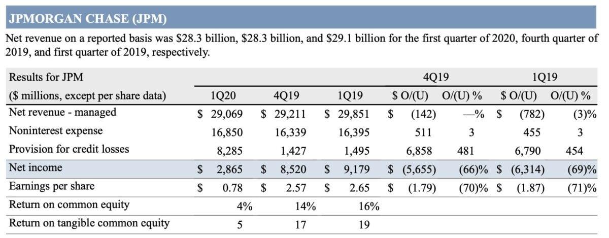 JP Morgan Daten