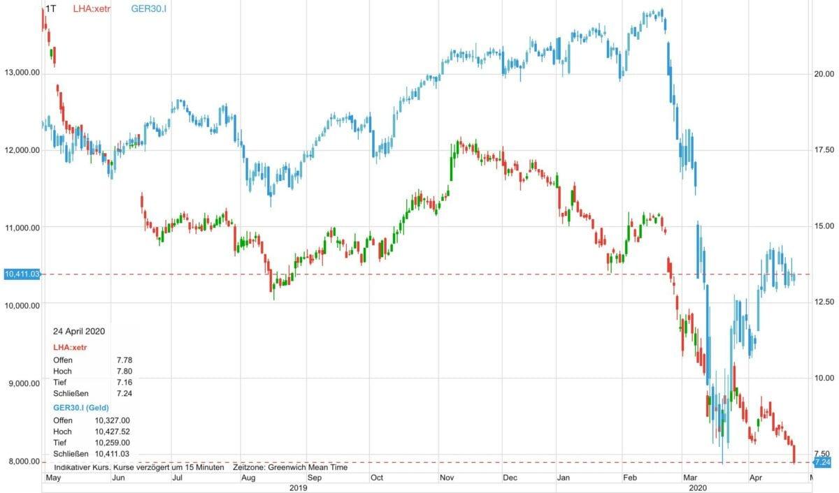 Lufthansa-Aktie vs Dax im Verlauf der letzten zwölf Monate