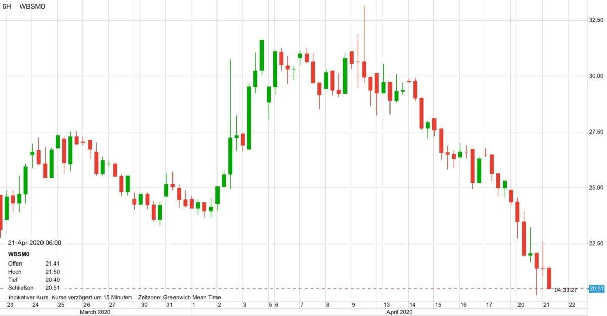 Juni Ölpreis im Verlauf der letzten 30 Tage