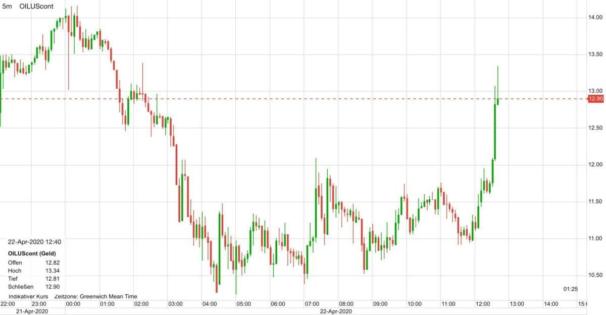 WTI Ölpreis seit gestern Abend