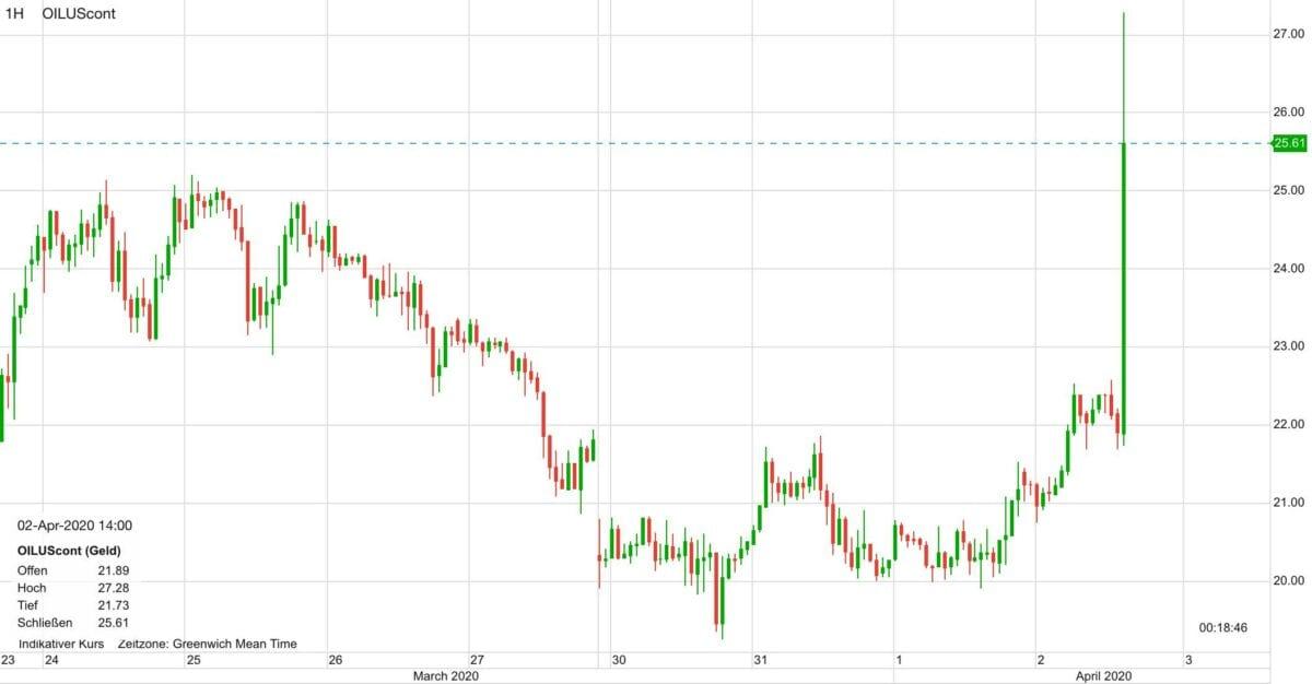WTI Ölpreis seit dem 24. März