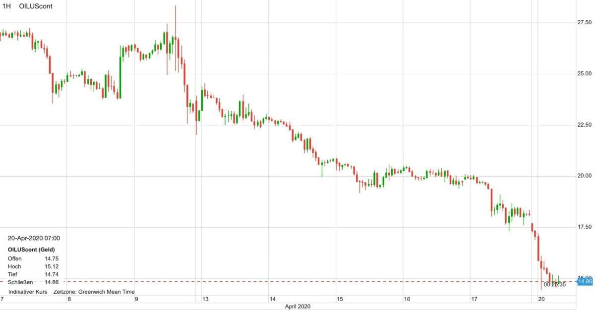 Ölpreis Mai-Kontrakt in den letzten zehn Tagen