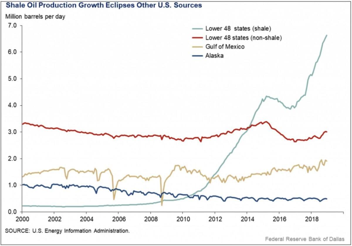 Fracking Öl Chart