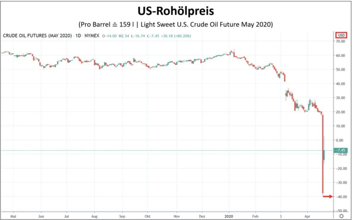 Ölpreis WTI im Kursverlauf