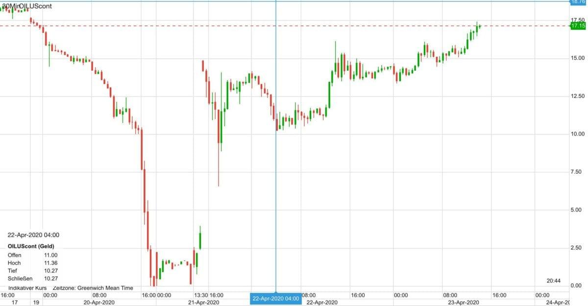 Ölpreis im Verlauf der letzten Tage