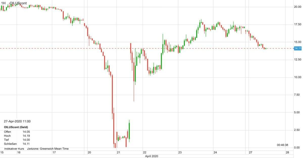 Ölpreis im Kursverlauf seit dem 16. April
