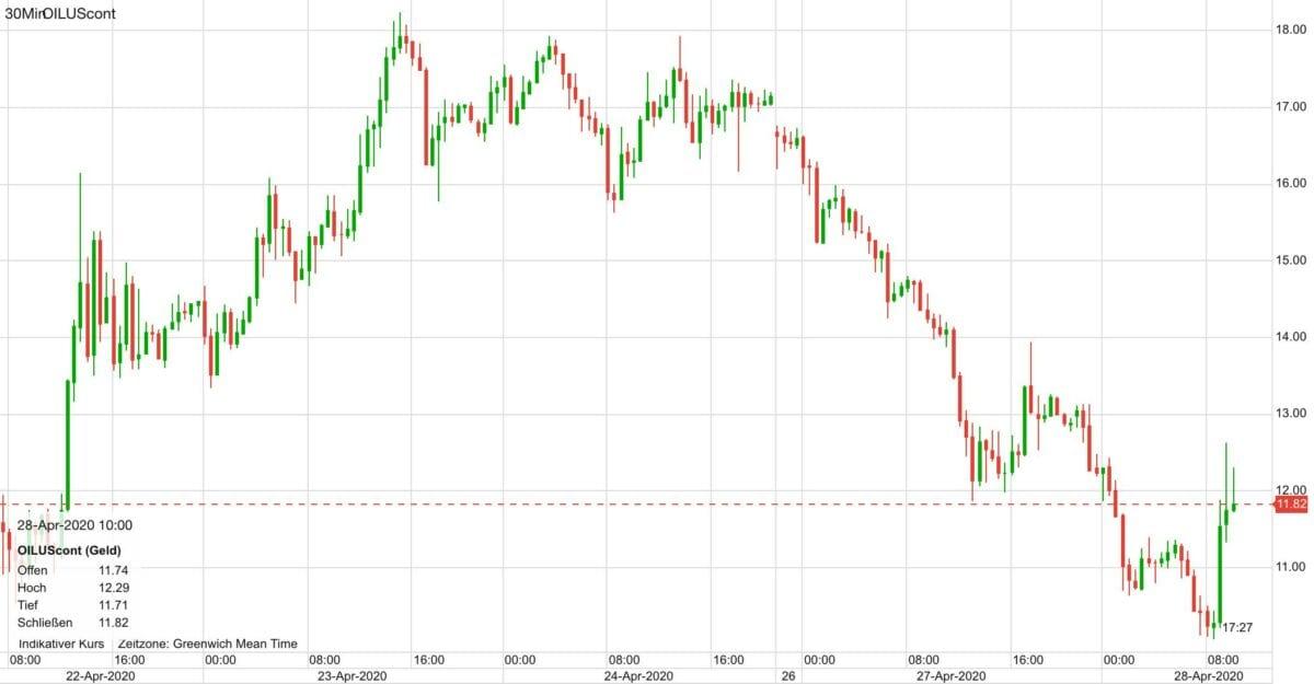 Ölpreis in den letzten fünf Tagen