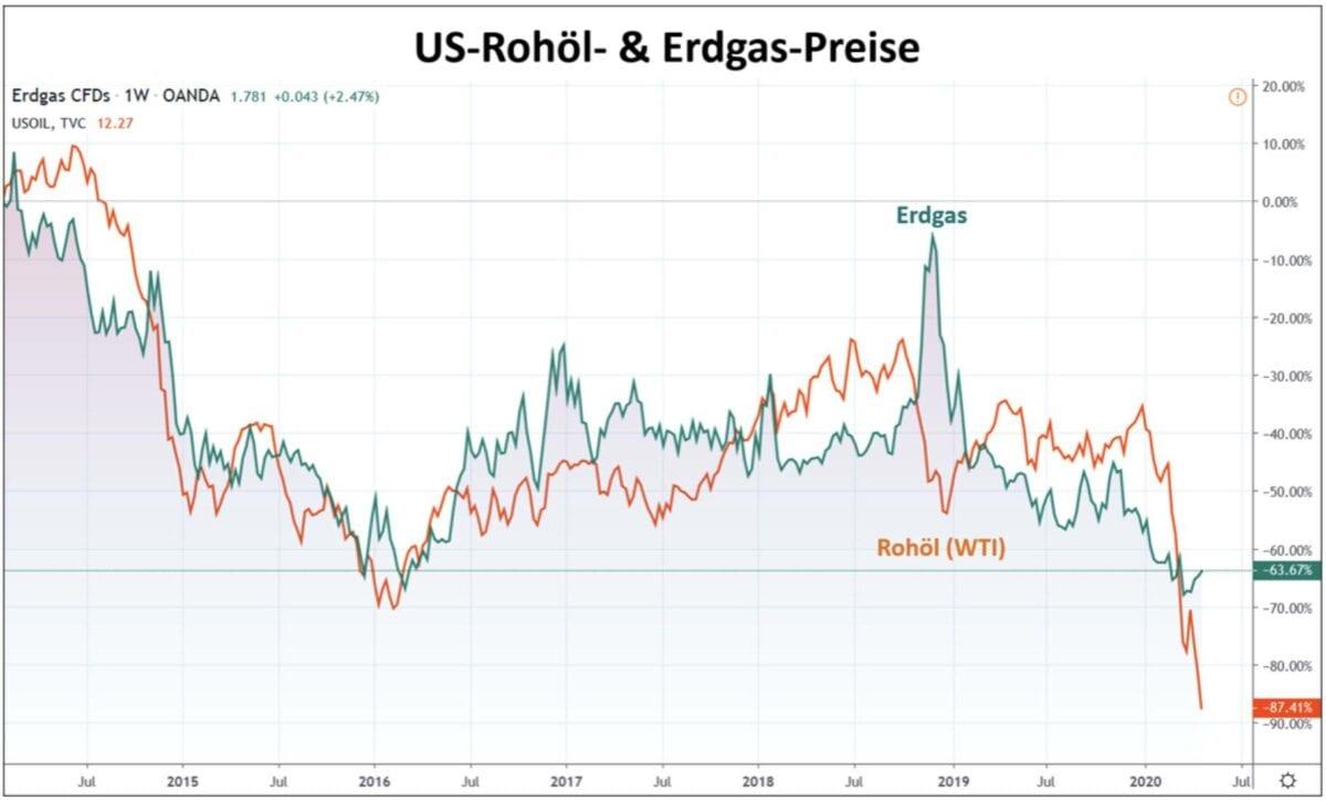 Ölpreis und Gaspreis