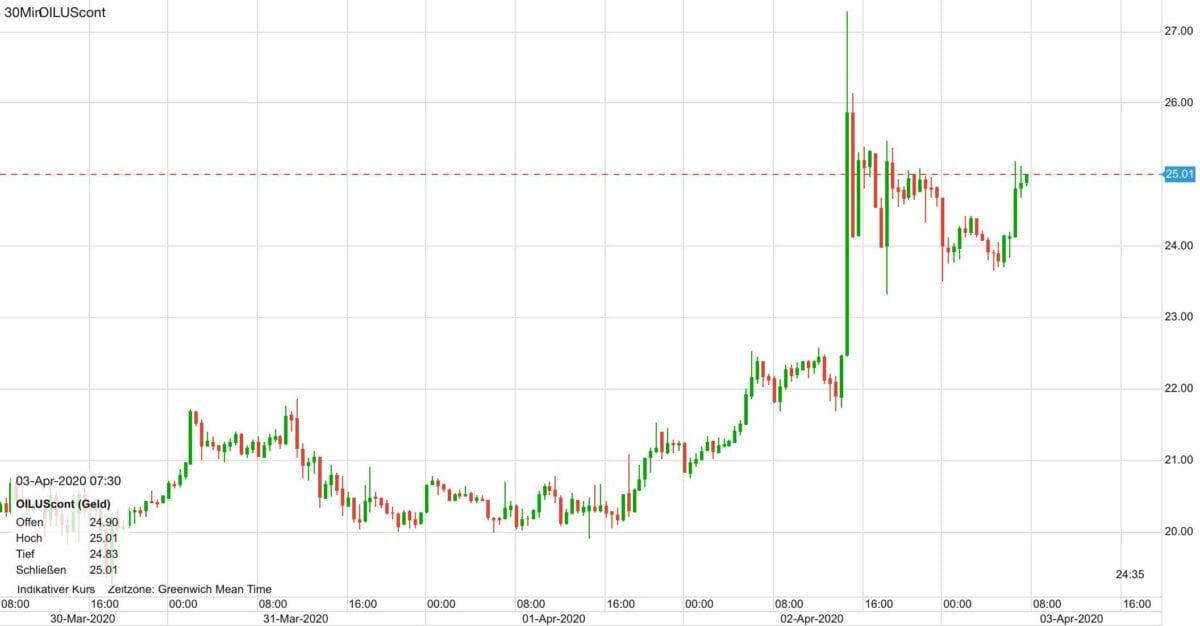 Ölpreis Kursverlauf seit Montag