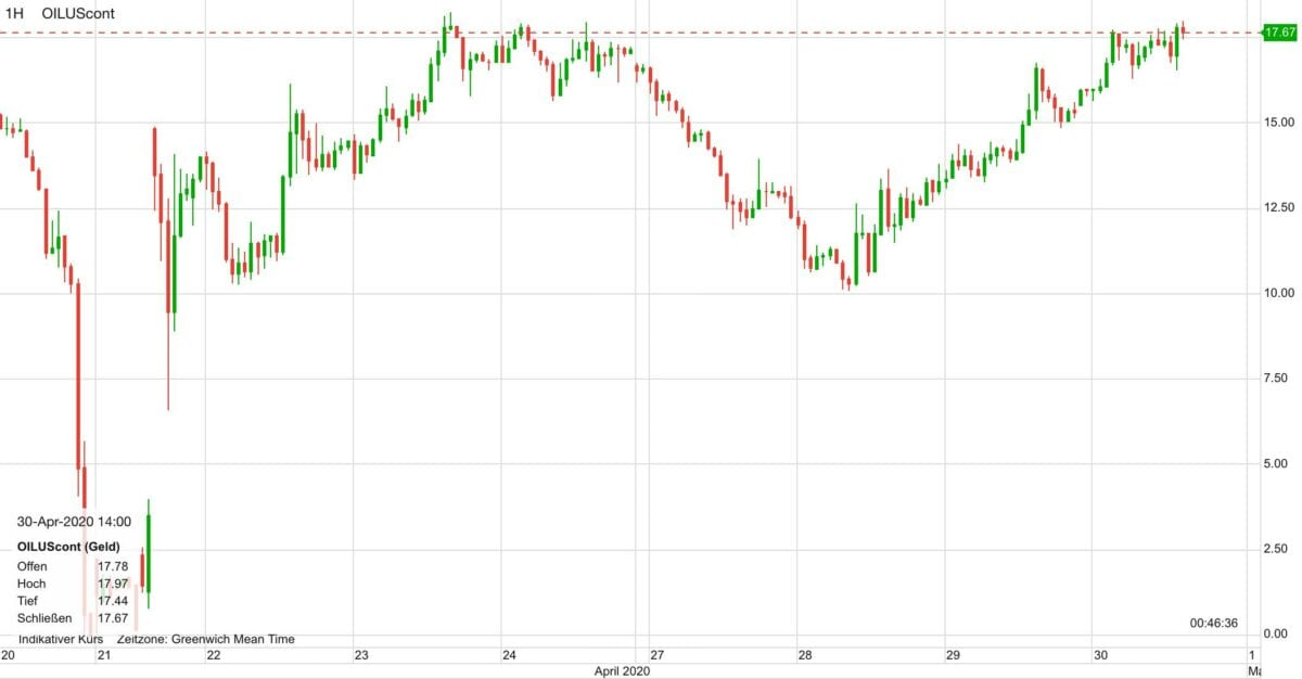 Ölpreis WTI im Kursverlauf seit dem 20. April