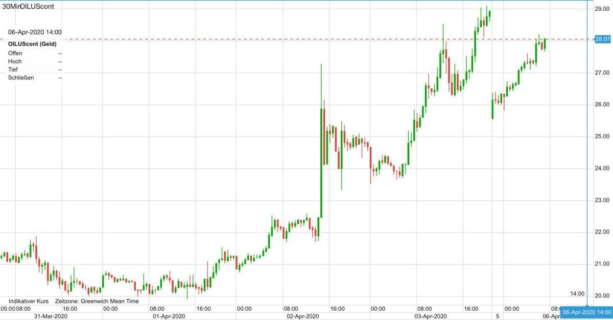 Ölpreis Verlauf seit letztem Dienstag