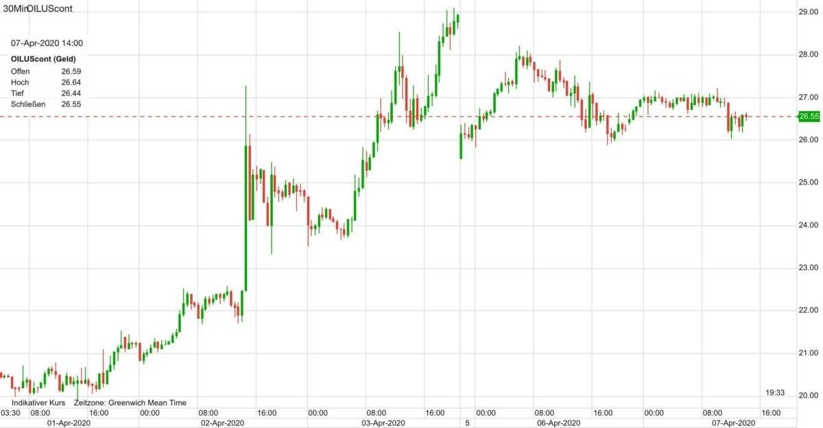 Ölpreis Verlauf seit letztem Mittwoch