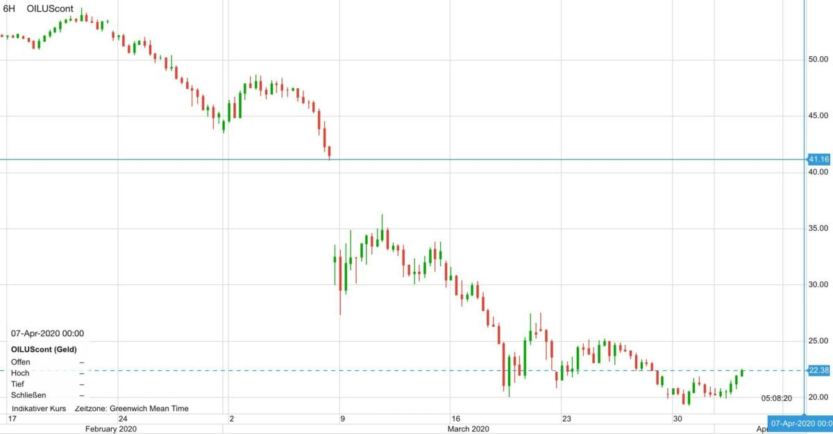 WTI Ölpreis seit dem 17. Februar im Kursverlauf