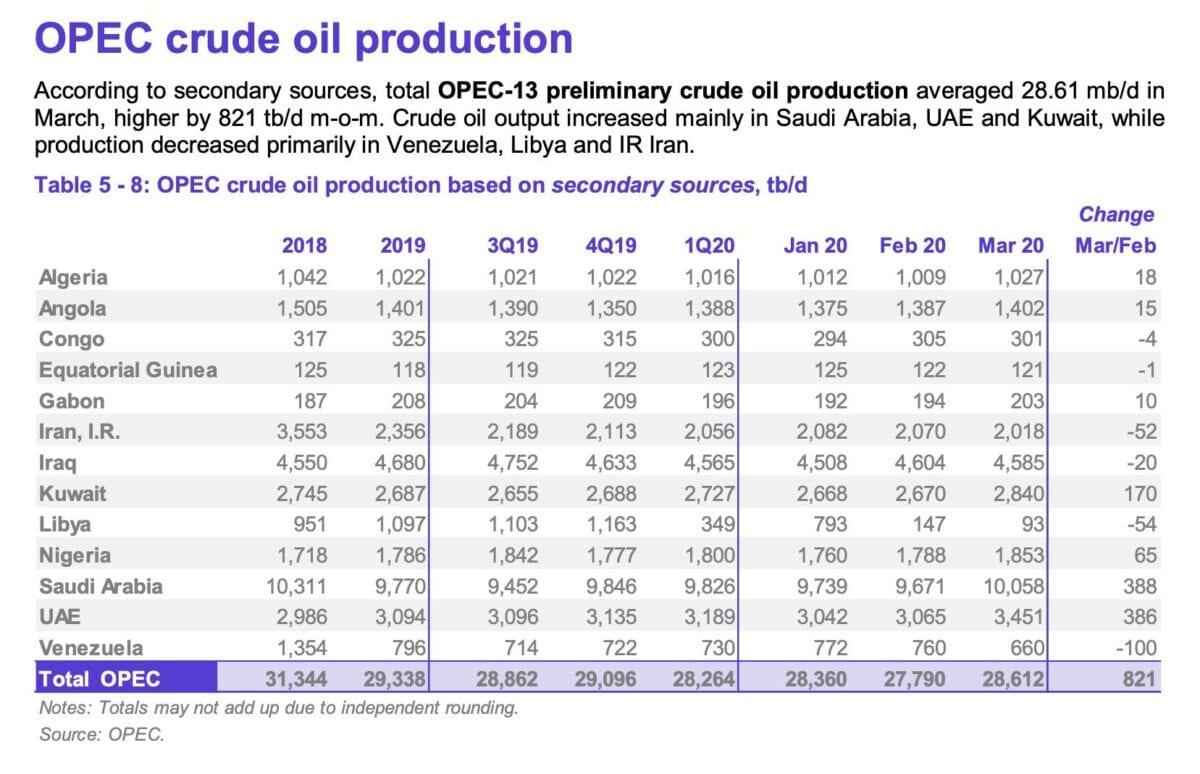 OPEC Monatsbericht zu Ende März
