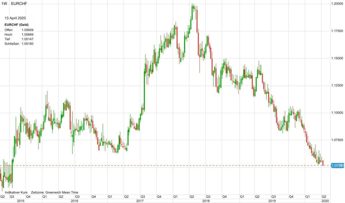 Euro vs Schweizer Franken seit 2015