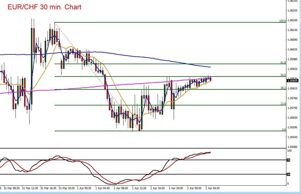 Euro vs Schweizer Franken im Kursverlauf