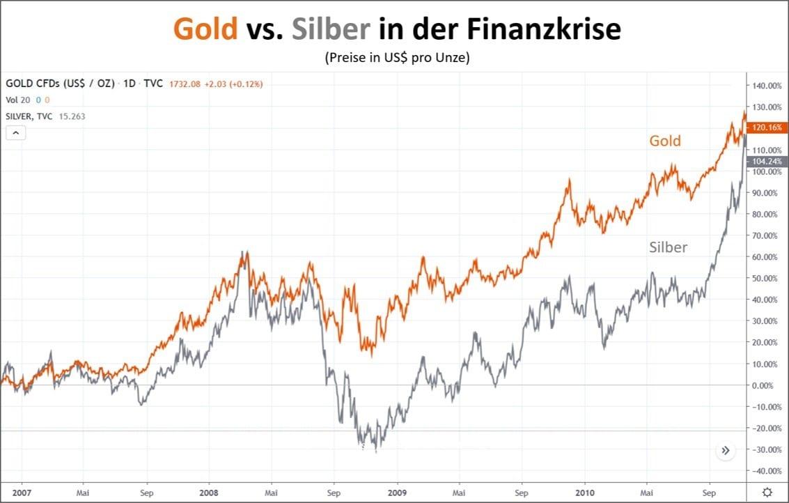 Gold vs Silber in der Finanzkrise