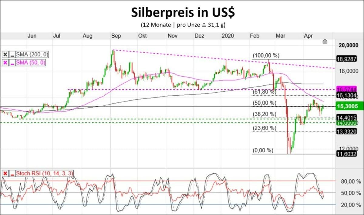 Silberpreis in US-Dollar Chart