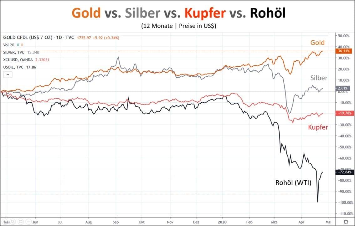 Silberpreis vs Gold vs Kupfer vs Öl