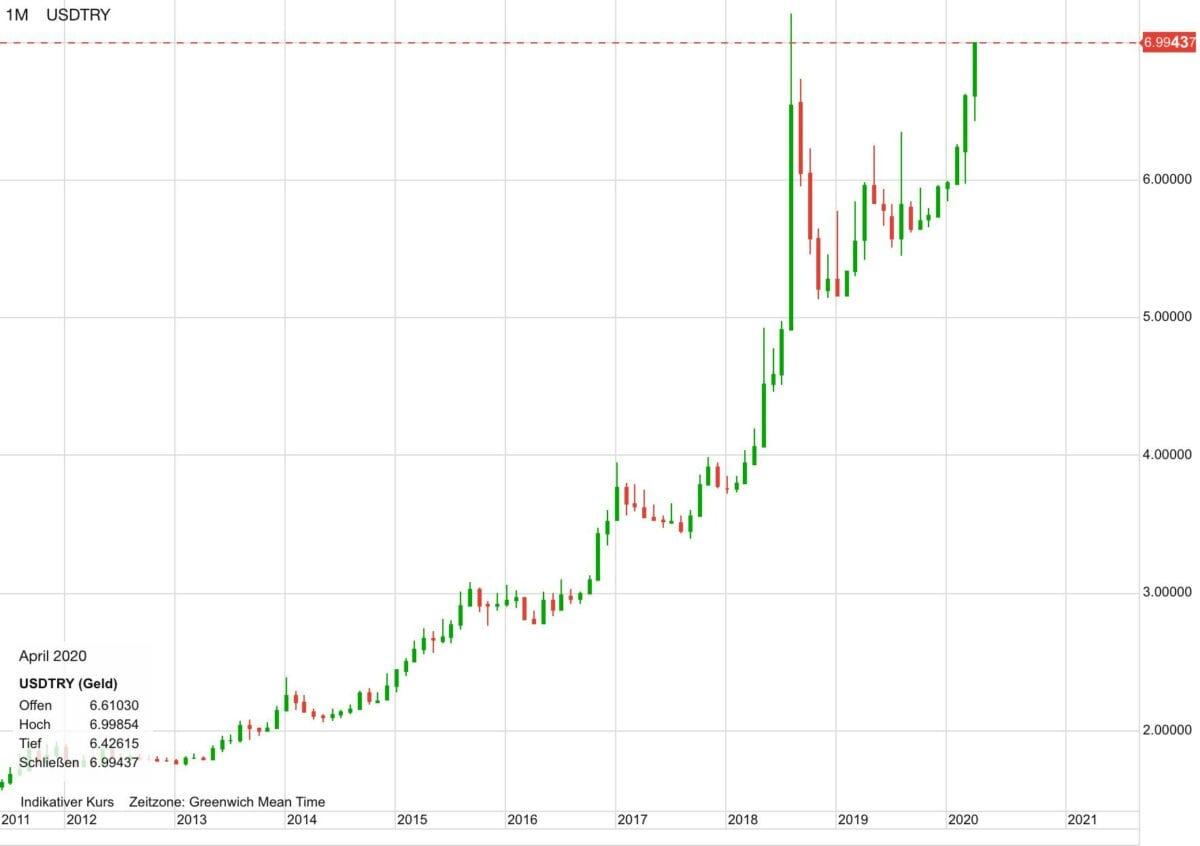 US-Dollar vs Türkische Lira seit 2011