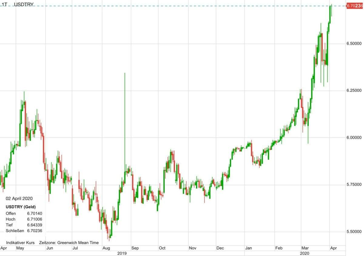 US-Dollar vs Türkische Lira im Verlauf der letzten 12 Monate