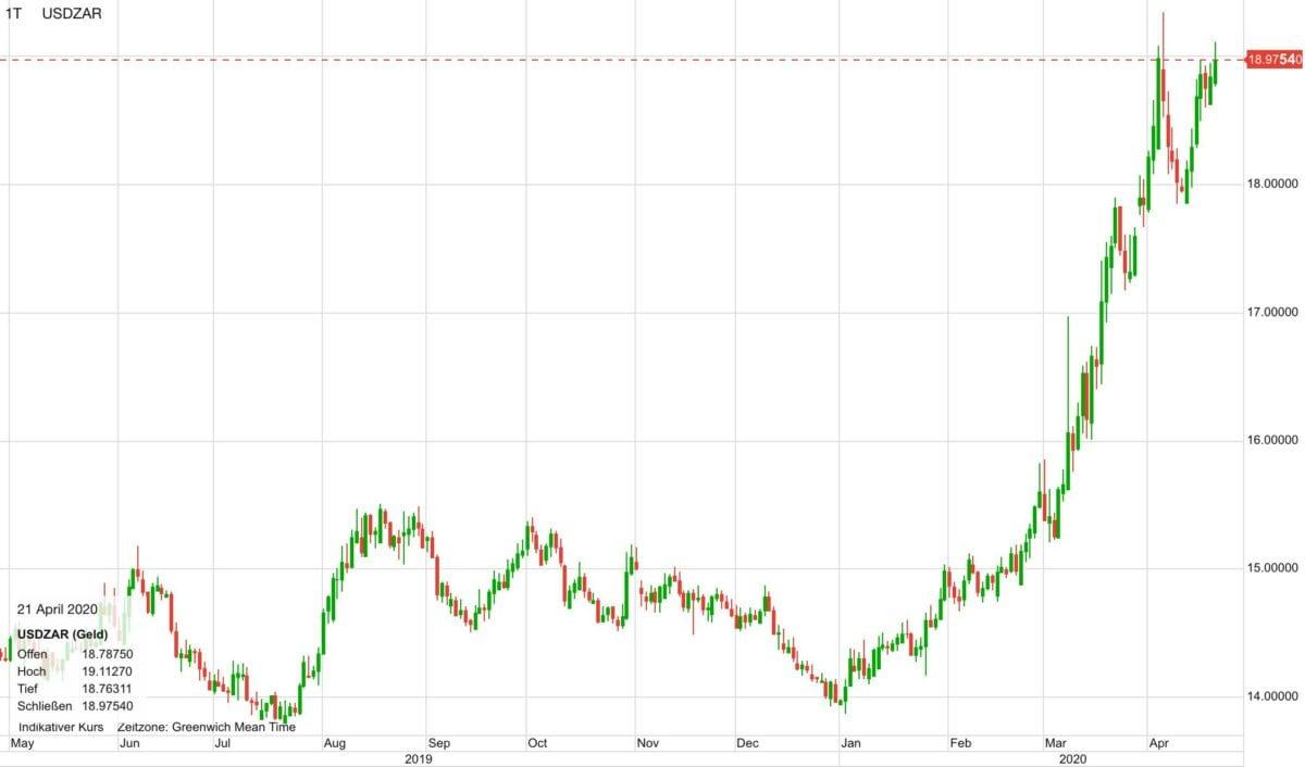 US-Dollar vs Südafrikanischer Rand