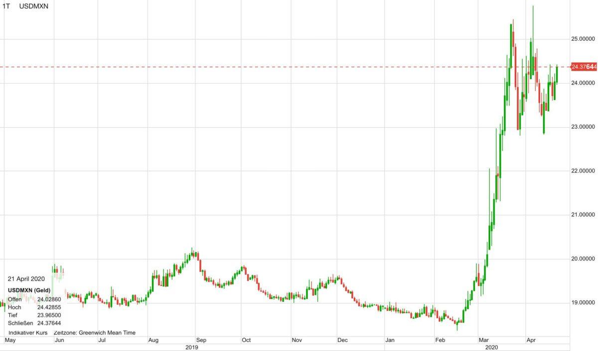 US-Dollar vs Mexikanischer Peso