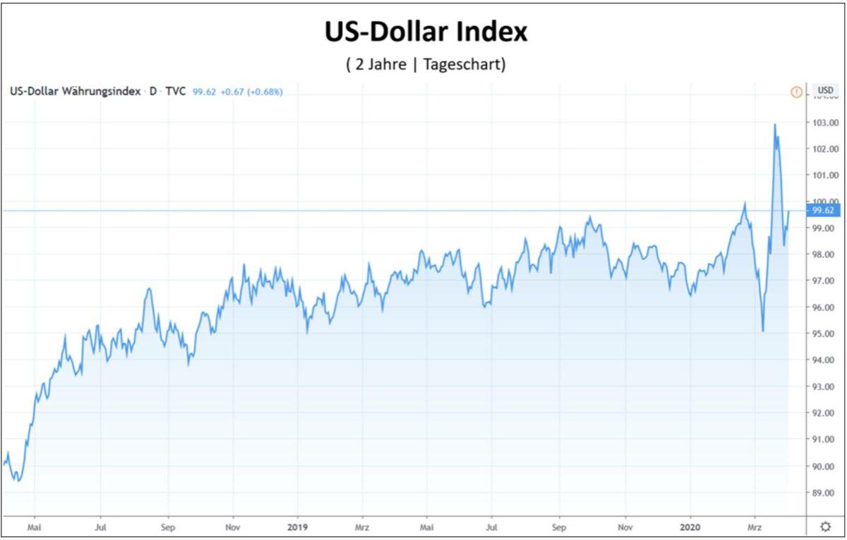 US-Dollar Index im Kursverlauf der letzten Monate