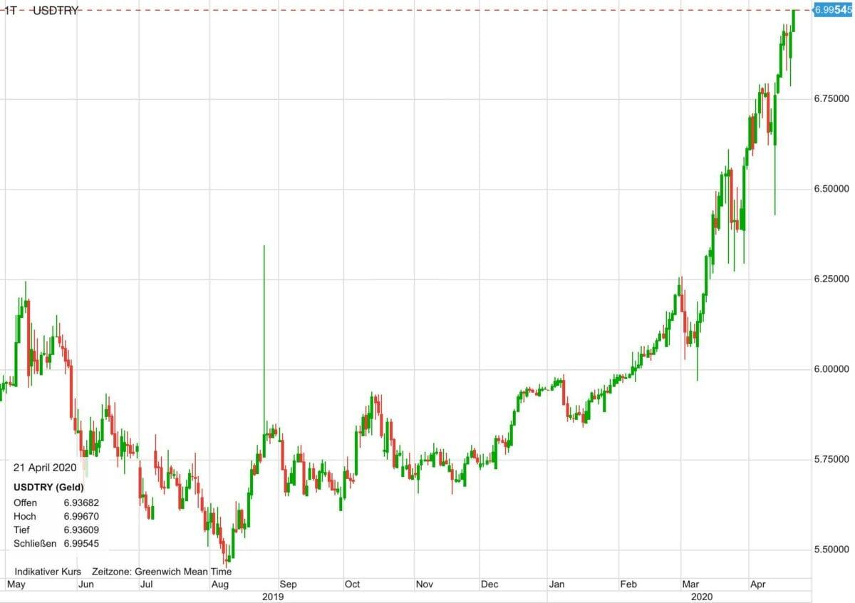 US-Dollar vs Türkische Lira seit zwölf Monaten