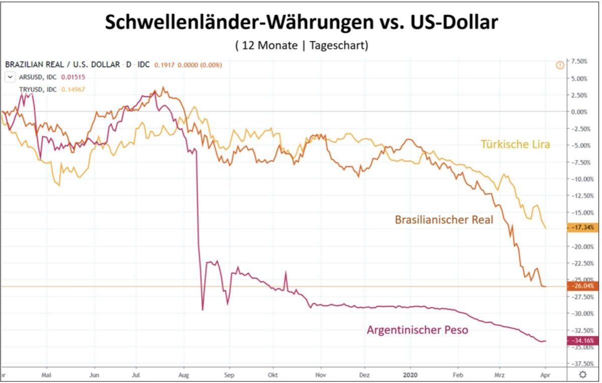 Der Dollar vs Schwellenländer-Währungen im Vergleich
