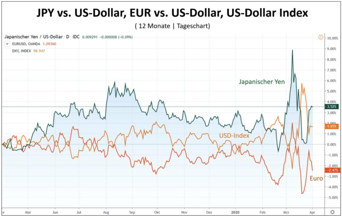 Euro und Yen vs US-Dollar im Chartvergleich