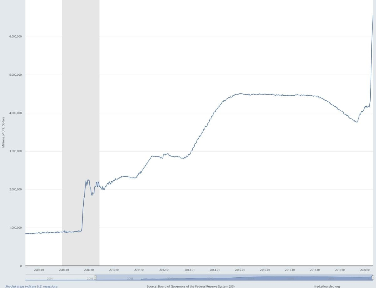 Bilanzsumme der Fed