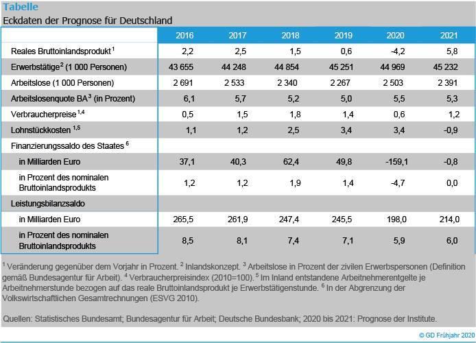 Prognose für deutsche Wirtschaft