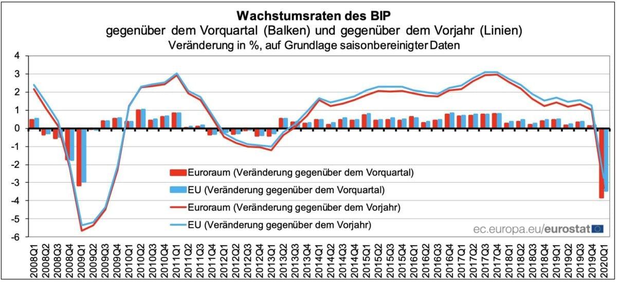 Wirtschaft in Eurozone bricht stark ein